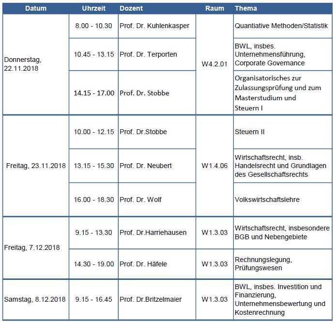 Vorbereitungskurs für die Zulassungsprüfungen MAT/MABL